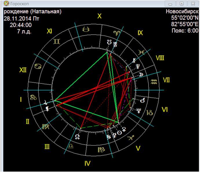goroskop-seksualnosti-individualniy